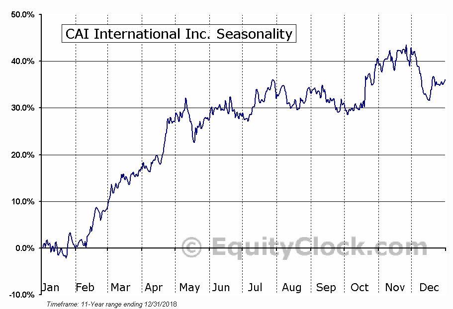 CAI International Inc. (NYSE:CAI) Seasonal Chart