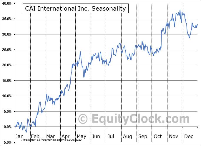 CAI International Inc. (NYSE:CAI) Seasonal Chart