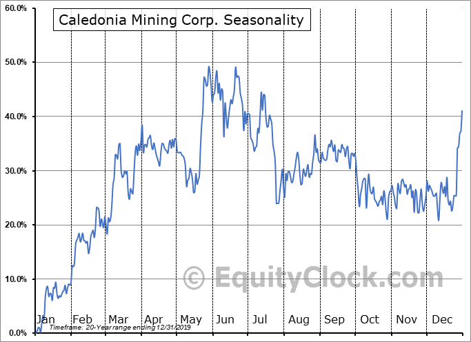 Caledonia Mining Corp. (TSE:CAL.TO) Seasonal Chart