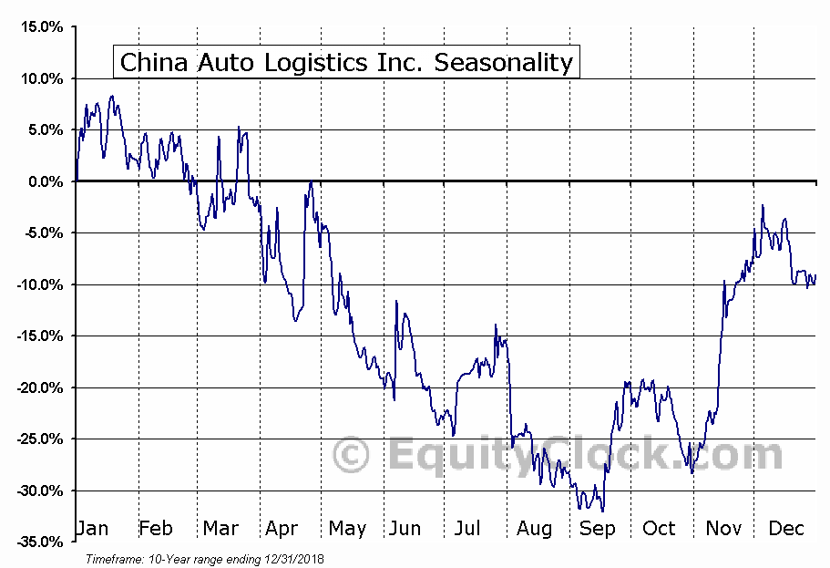 China Auto Logistics Inc. (NASD:CALI) Seasonal Chart
