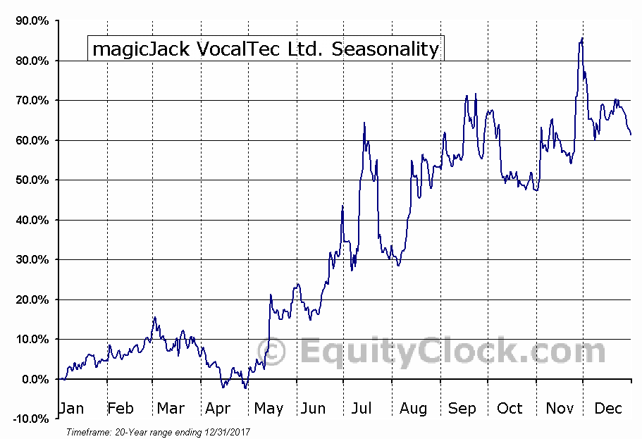 magicJack VocalTec Ltd. (NASD:CALL) Seasonal Chart