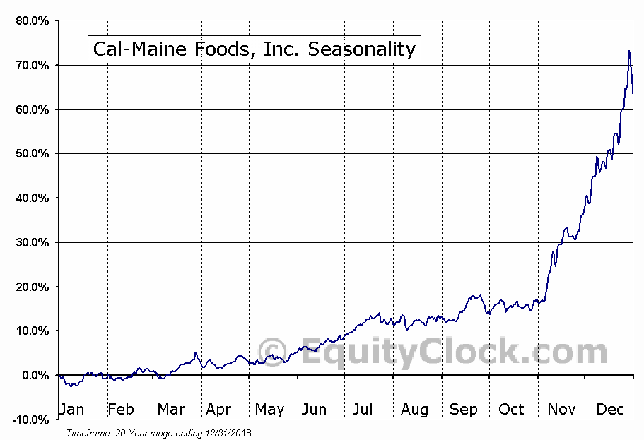 Cal-Maine Foods Inc (NASDAQ:CALM) Seasonal Chart