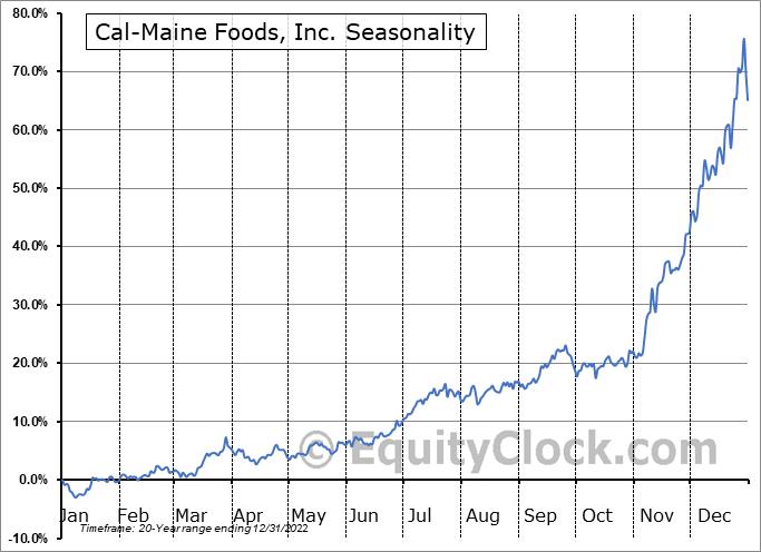 Cal-Maine Foods, Inc. (NASD:CALM) Seasonal Chart