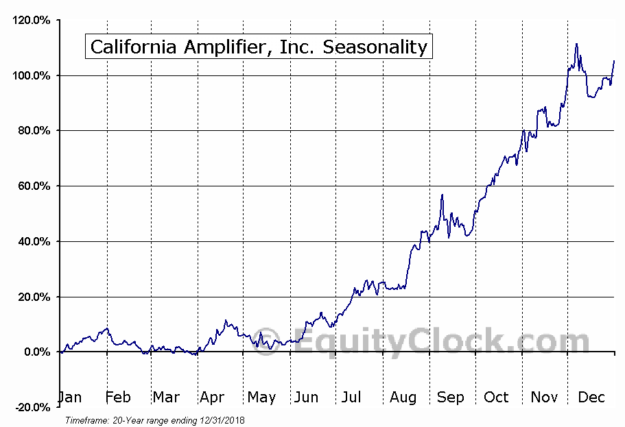 California Amplifier, Inc. (NASD:CAMP) Seasonal Chart