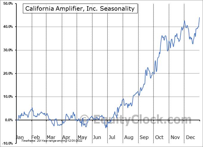California Amplifier, Inc. (NASD:CAMP) Seasonal Chart