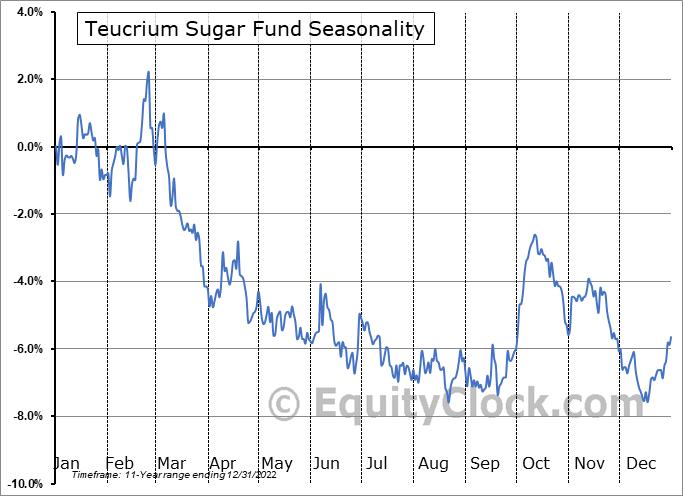 Teucrium Sugar Fund (NYSE:CANE) Seasonal Chart