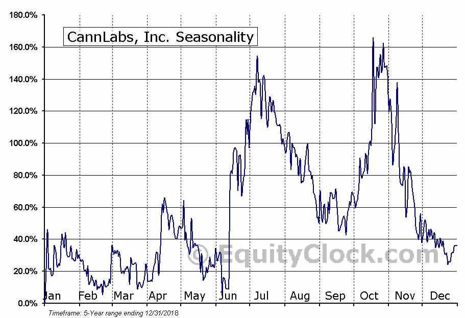 CannLabs, Inc. (OTCMKT:CANL) Seasonal Chart