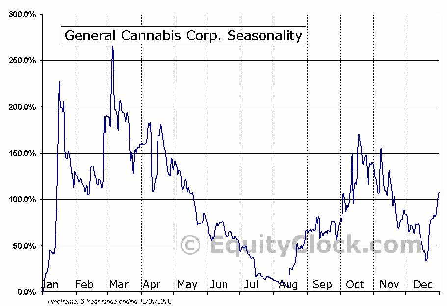 General Cannabis Corp. (OTCMKT:CANN) Seasonal Chart