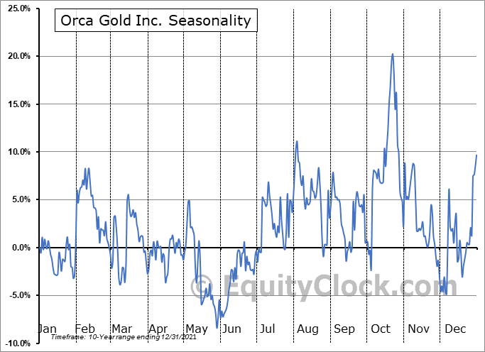 Orca Gold Inc. (OTCMKT:CANWF) Seasonal Chart