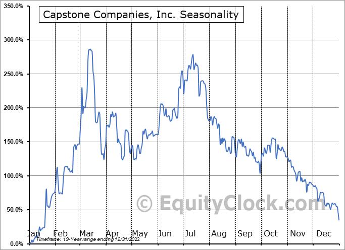 Capstone Companies, Inc. (OTCMKT:CAPC) Seasonal Chart