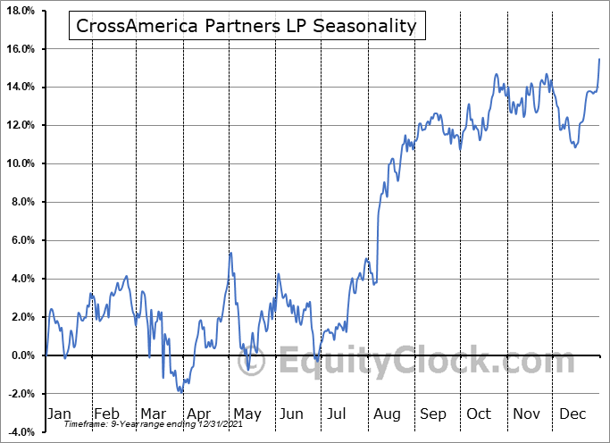 CrossAmerica Partners LP (NYSE:CAPL) Seasonal Chart