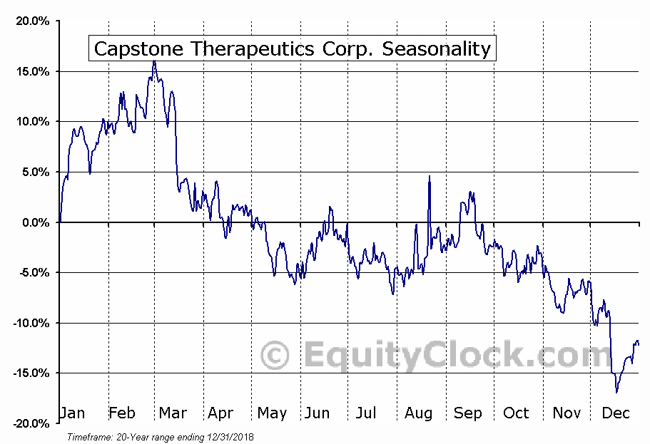 Capstone Therapeutics Corp. (OTCMKT:CAPS) Seasonal Chart