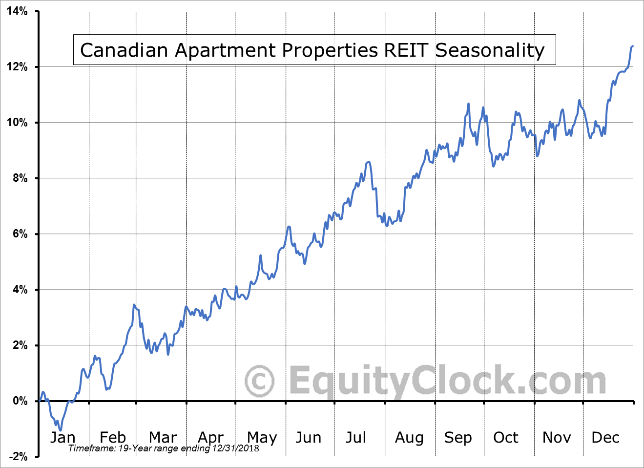 Canadian Apartment Properties Real Estate Investment Trust (TSE:CAR/UN.TO) Seasonal Chart