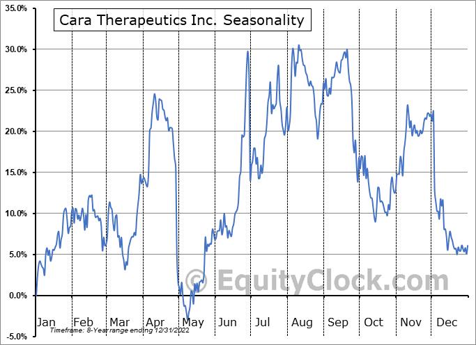 Cara Therapeutics Inc. (NASD:CARA) Seasonal Chart
