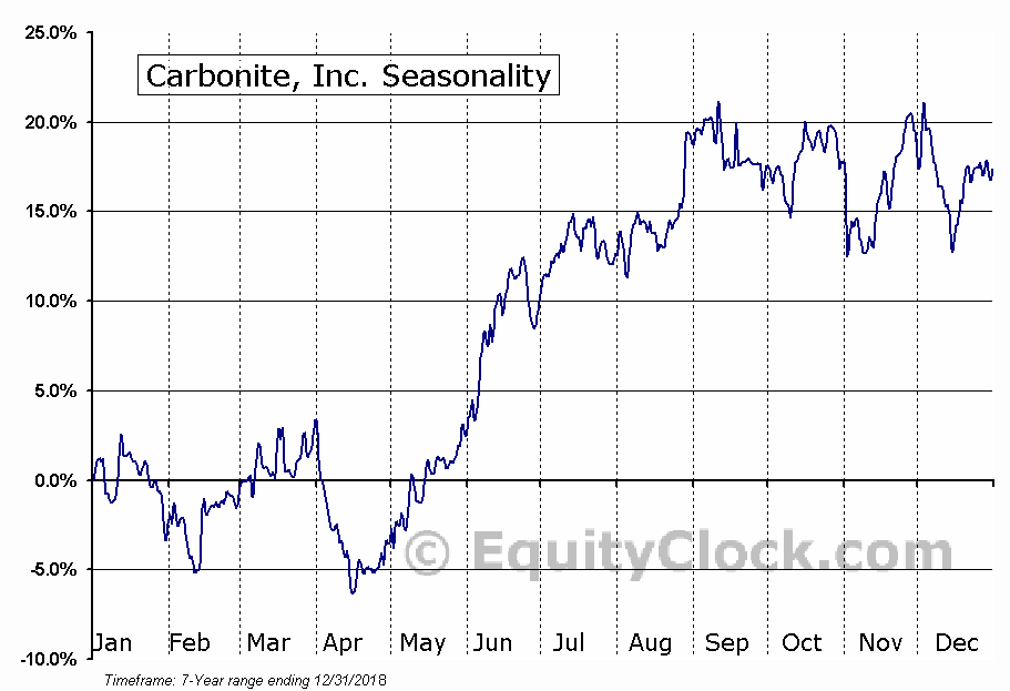 Carbonite, Inc. (NASD:CARB) Seasonal Chart