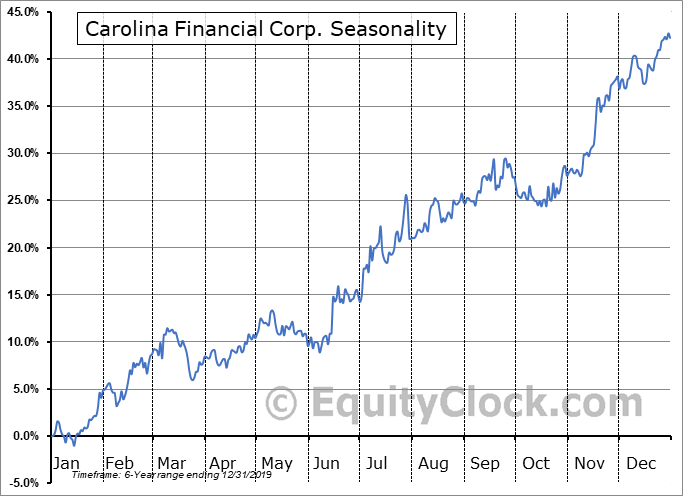 Carolina Financial Corp. (NASD:CARO) Seasonal Chart