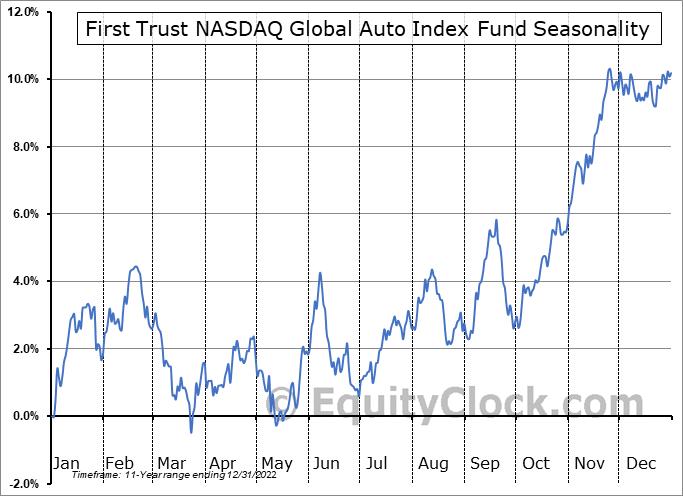 First Trust NASDAQ Global Auto Index Fund (NASD:CARZ) Seasonal Chart