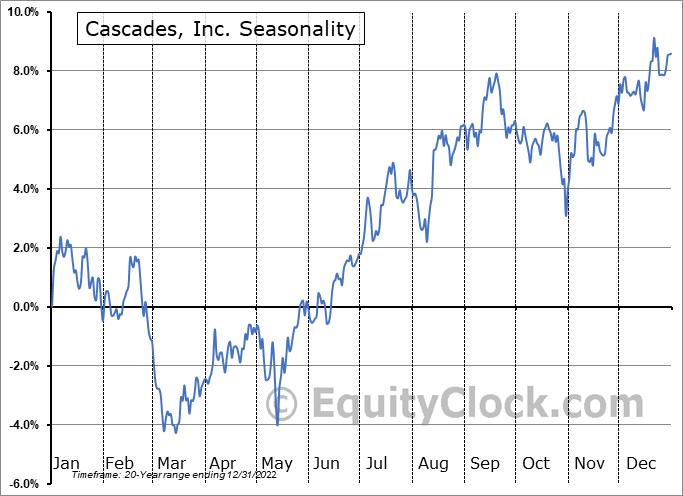 Cascades, Inc. (TSE:CAS.TO) Seasonal Chart