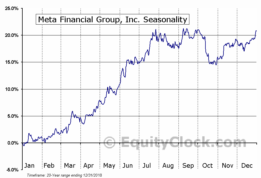 Meta Financial Group, Inc. (NASD:CASH) Seasonal Chart
