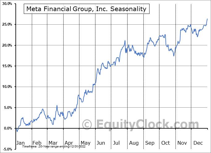 Meta Financial Group, Inc. (NASD:CASH) Seasonal Chart