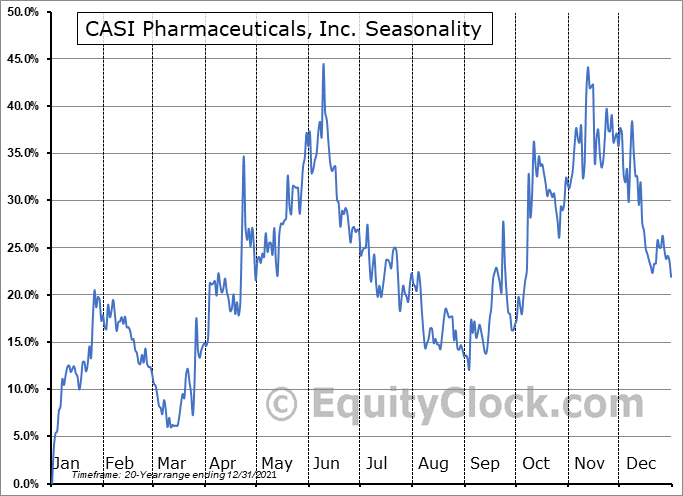 CASI Pharmaceuticals, Inc. (NASD:CASI) Seasonal Chart