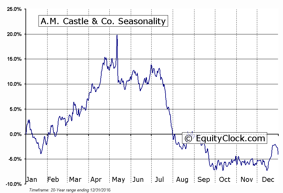 A.M. Castle & Co. (OTCMKT:CASLQ) Seasonal Chart
