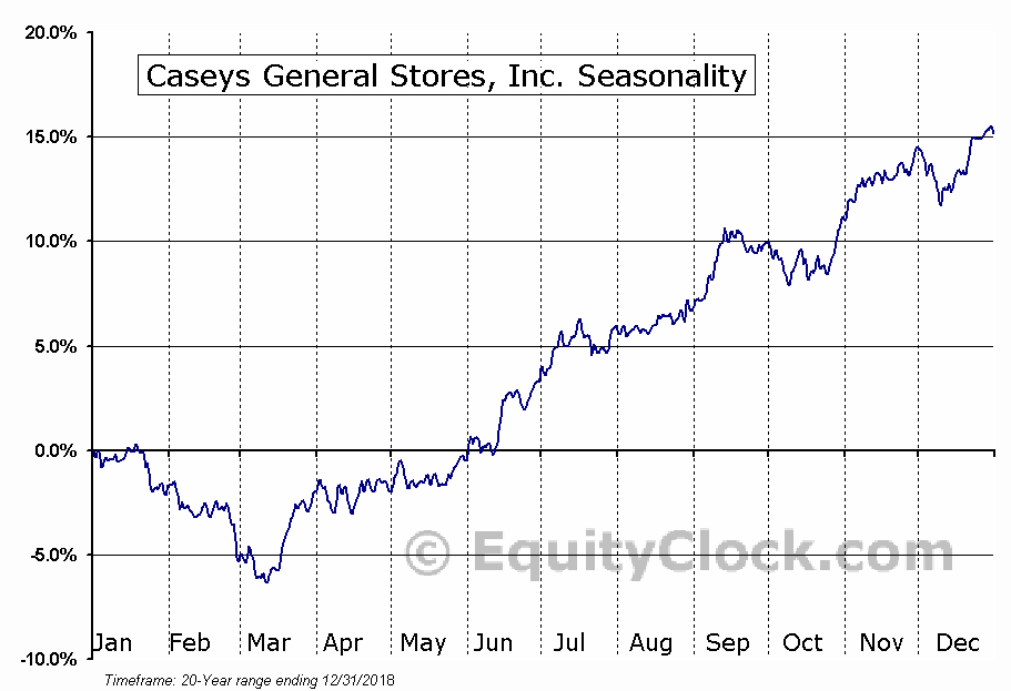 Caseys General Stores, Inc. (NASD:CASY) Seasonal Chart