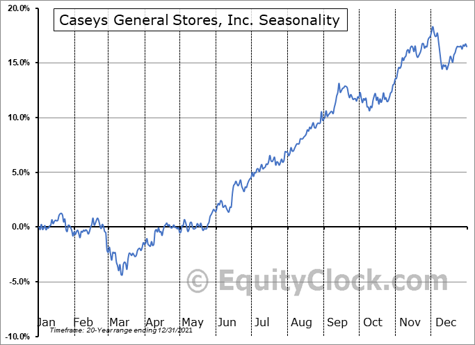 Caseys General Stores, Inc. (NASD:CASY) Seasonal Chart