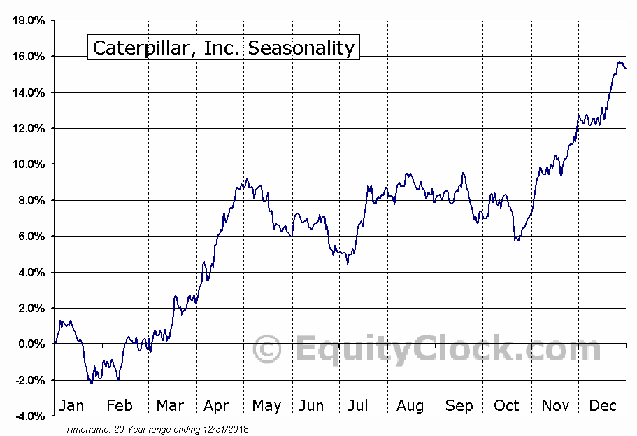 Caterpillar Inc.  (NYSE:CAT) Seasonal Chart