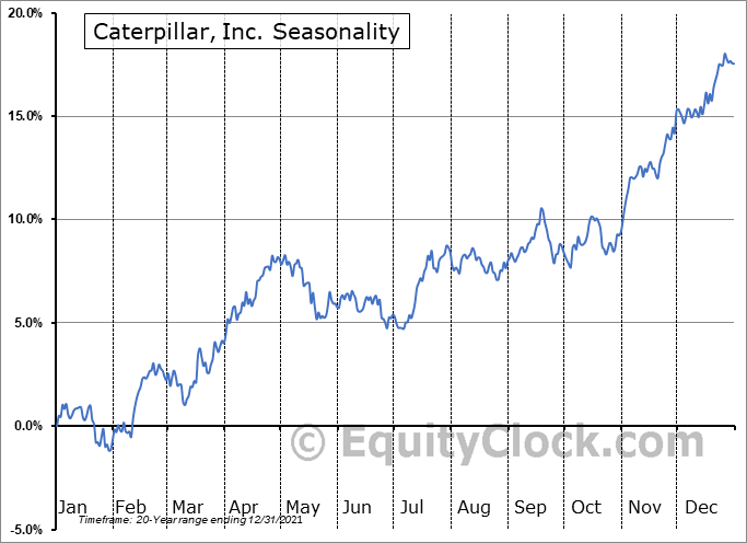 Caterpillar, Inc. (NYSE:CAT) Seasonal Chart
