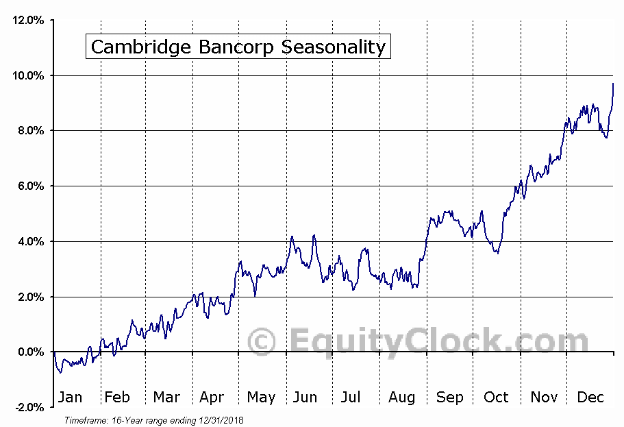 Cambridge Bancorp (NASD:CATC) Seasonal Chart
