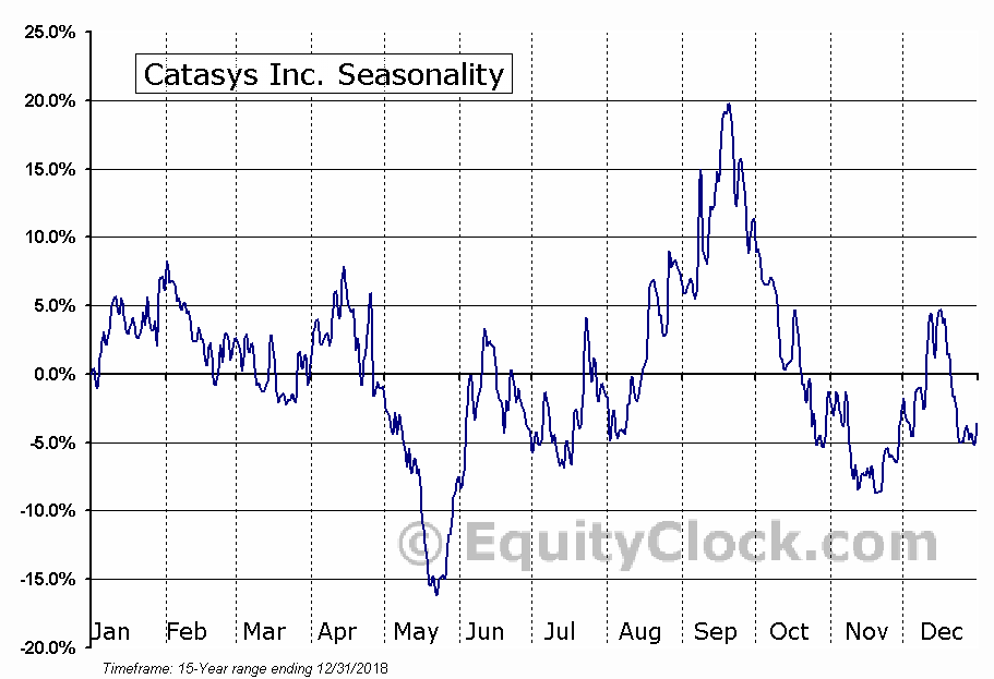 Catasys Inc. (NASD:CATS) Seasonal Chart