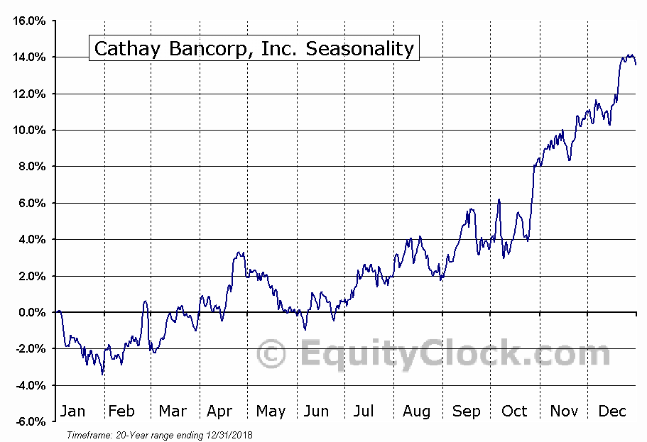 Cathay General Bancorp  (NASDAQ:CATY) Seasonal Chart