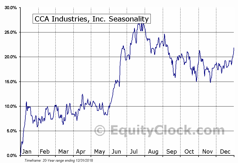 CCA Industries, Inc. (AMEX:CAW) Seasonal Chart