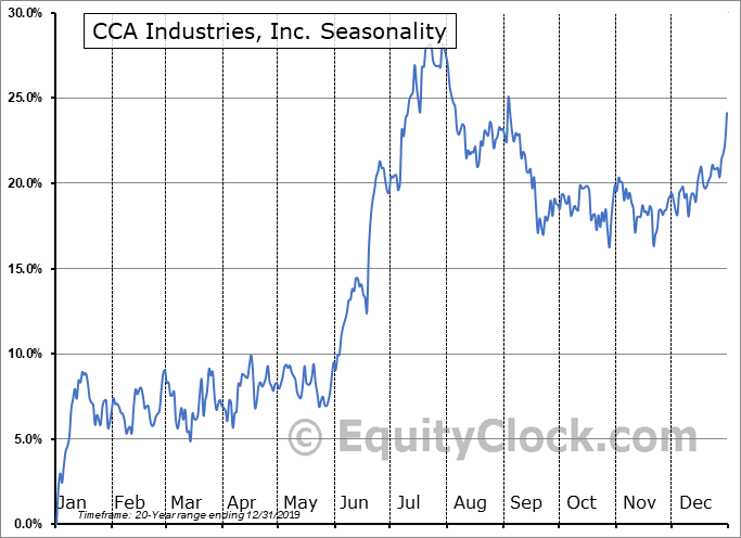 CCA Industries, Inc. (OTCMKT:CAWW) Seasonal Chart