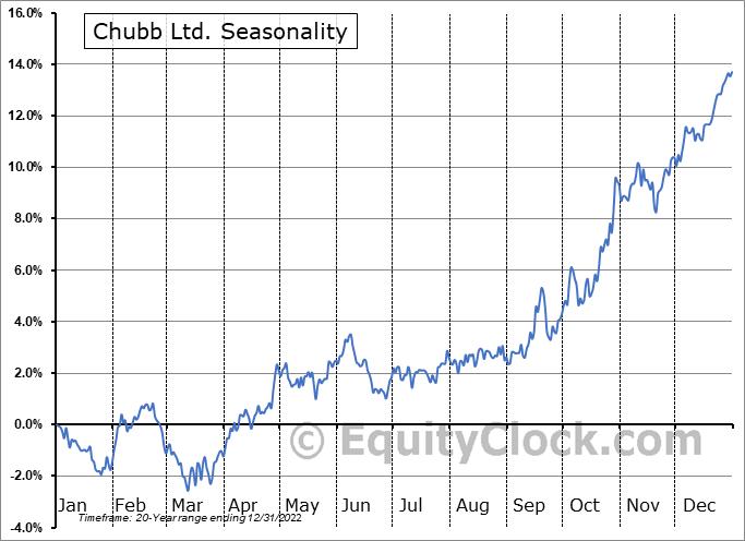 Chubb Ltd. (NYSE:CB) Seasonal Chart
