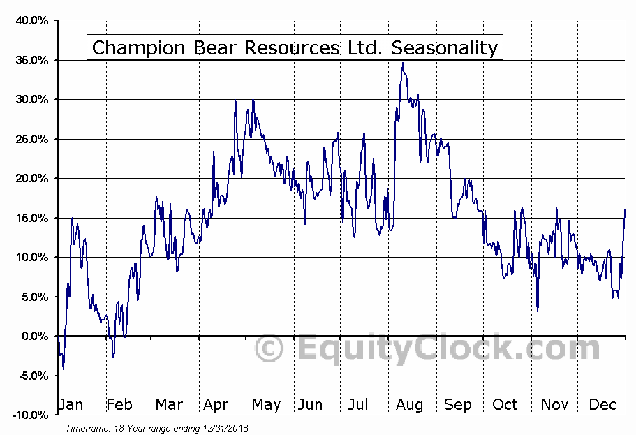 Champion Bear Resources Ltd. (TSXV:CBA) Seasonal Chart