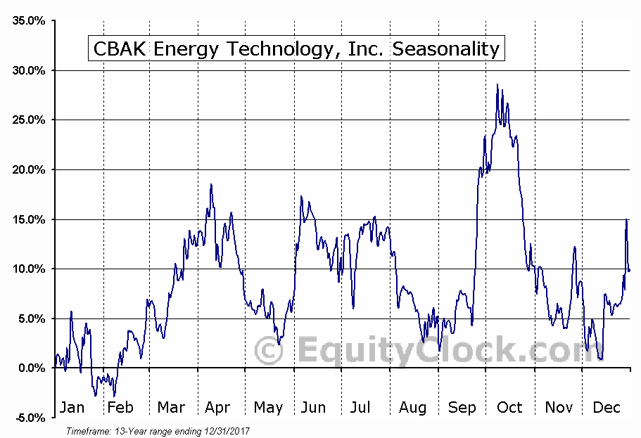 CBAK Energy Technology, Inc. (NASD:CBAK) Seasonal Chart