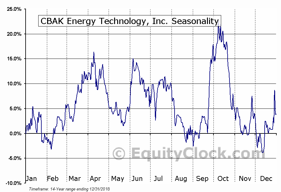 CBAK Energy Technology, Inc. (NASD:CBAT) Seasonal Chart