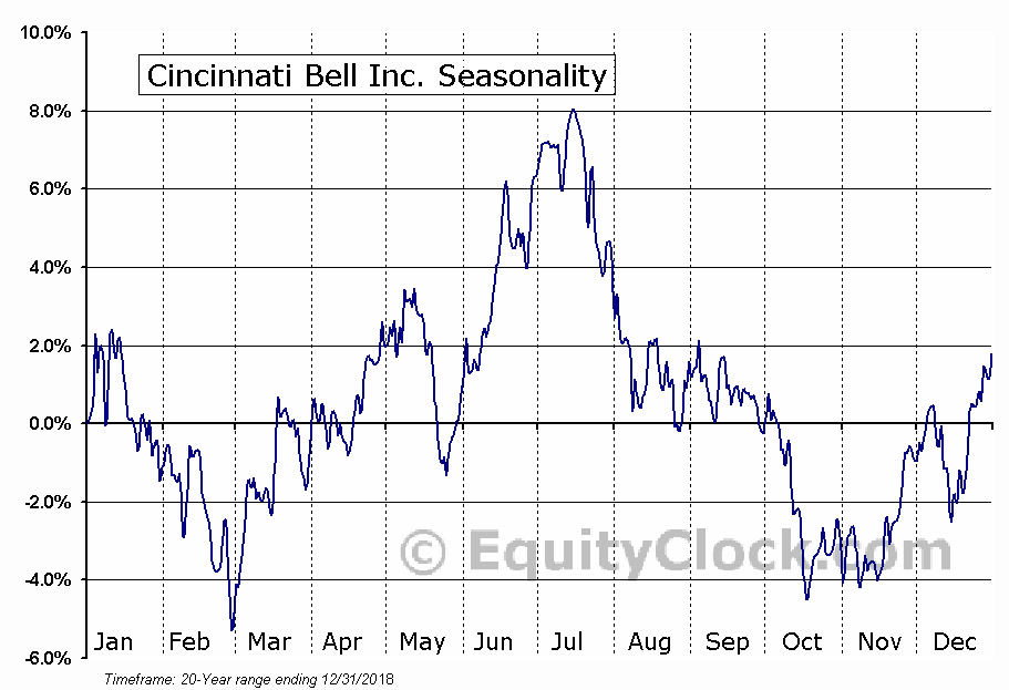 Cincinnati Bell Inc. (NYSE:CBB) Seasonal Chart