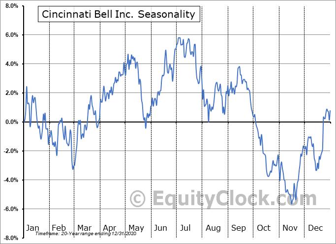 Cincinnati Bell Inc. (NYSE:CBB) Seasonal Chart