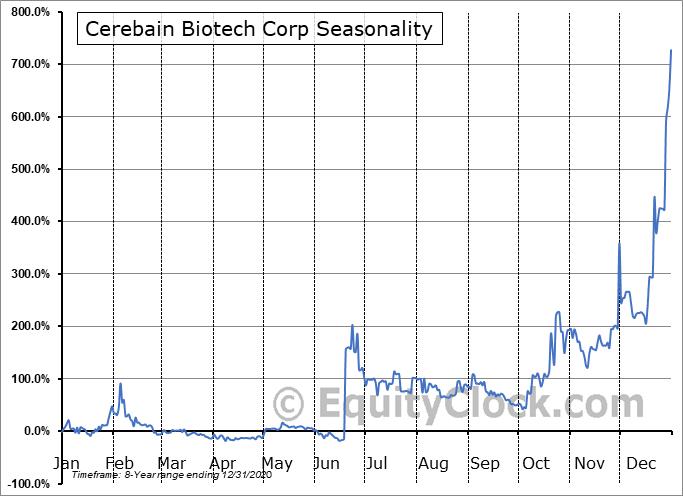 Cerebain Biotech Corp (OTCMKT:CBBT) Seasonal Chart