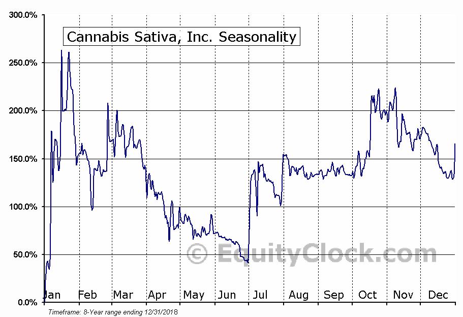 Cannabis Sativa, Inc. (OTCMKT:CBDS) Seasonal Chart