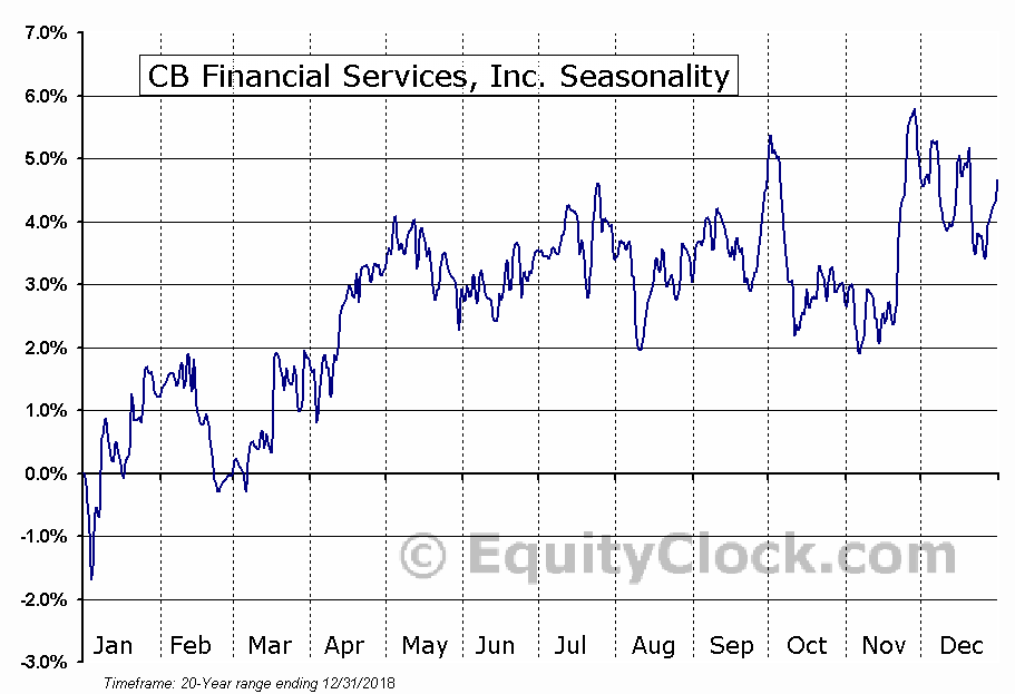 CB Financial Services, Inc. (NASD:CBFV) Seasonal Chart