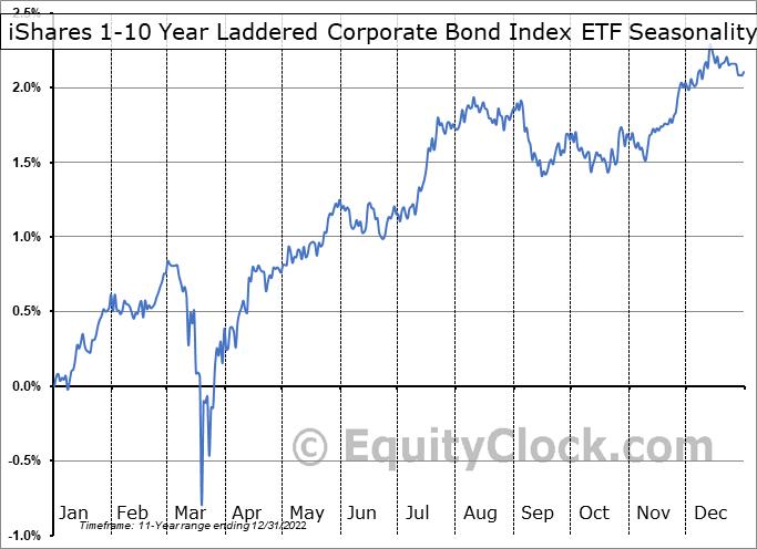 iShares 1-10 Year Laddered Corporate Bond Index ETF (TSE:CBH.TO) Seasonal Chart