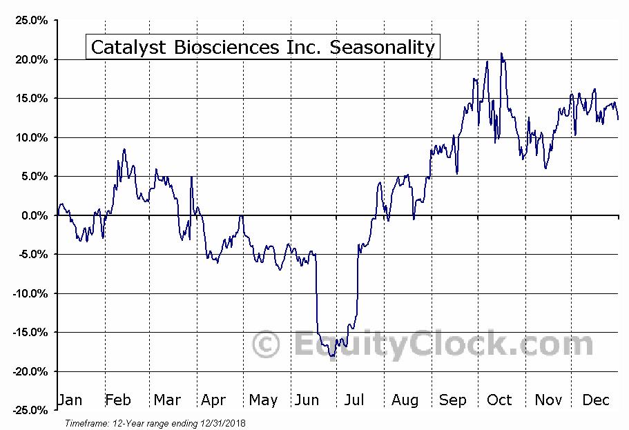 Catalyst Biosciences Inc. (NASD:CBIO) Seasonal Chart