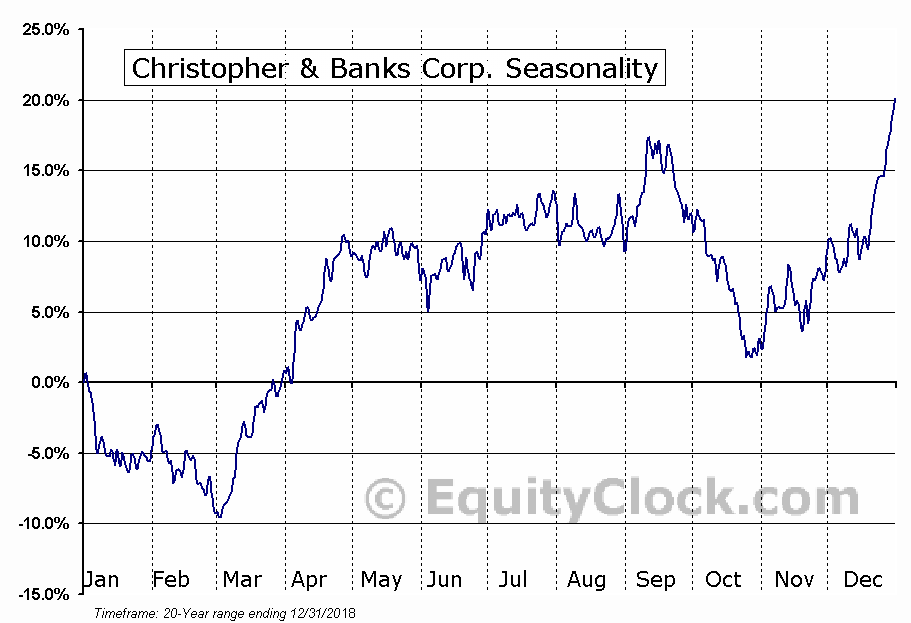 Christopher & Banks Corp. (NYSE:CBK) Seasonal Chart