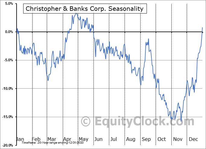 Christopher & Banks Corp. (OTCMKT:CBKC) Seasonal Chart