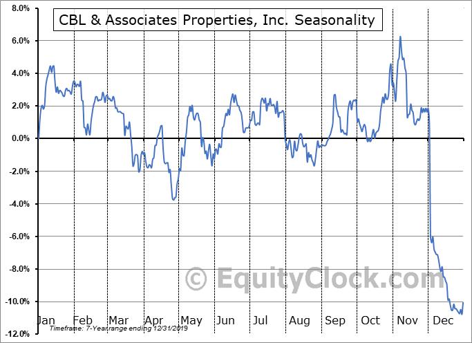 CBL & Associates Properties, Inc. (NYSE:CBL-PE) Seasonal Chart