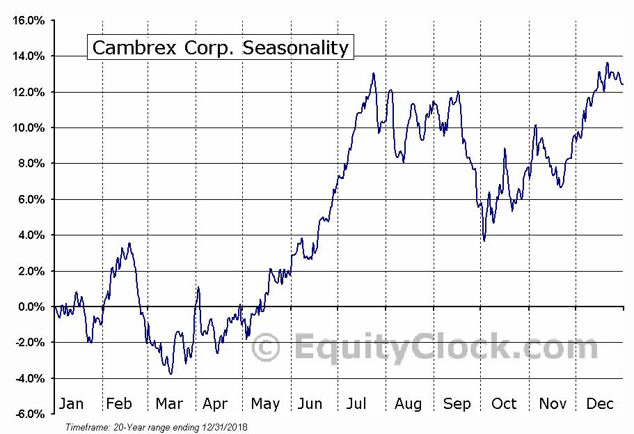 Cambrex Corp. (NYSE:CBM) Seasonal Chart